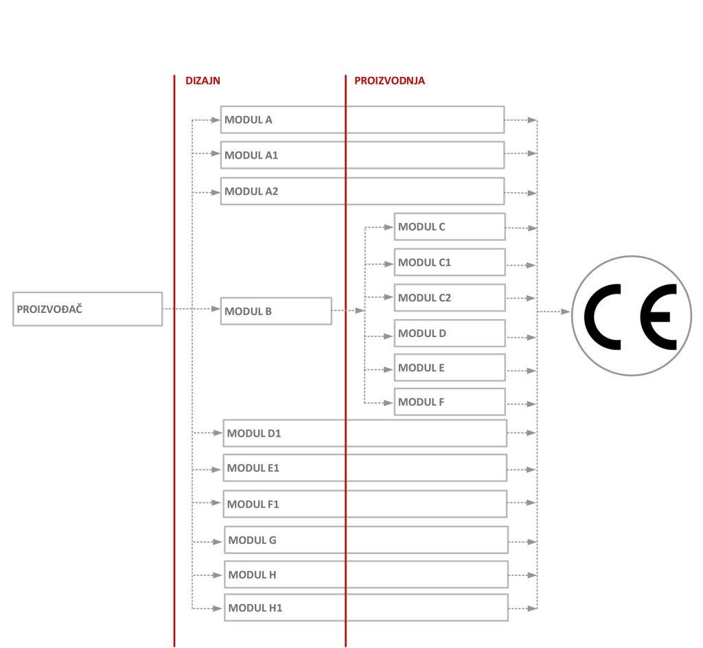 CE znak