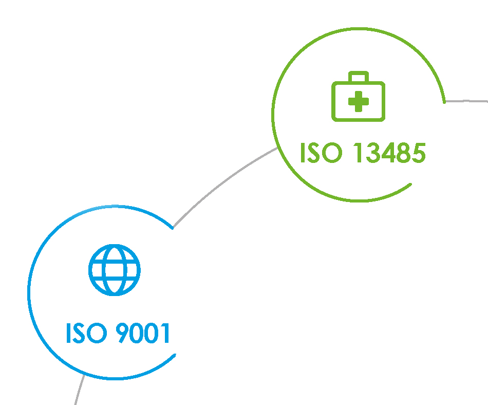 ISO 13485 standarda uvođenje